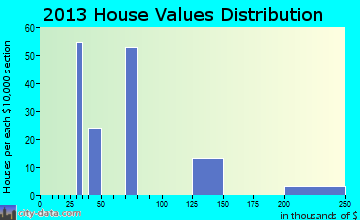 Seltzer home values distribution