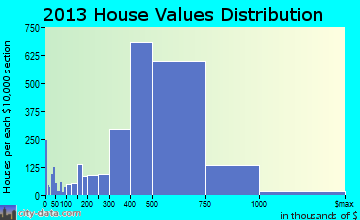 Mission Viejo home values distribution