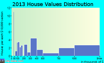 Sewickley Heights home values distribution