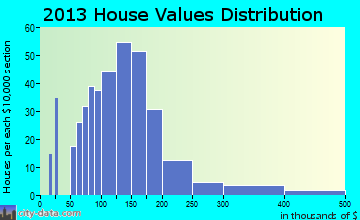 Shamokin Dam home values distribution