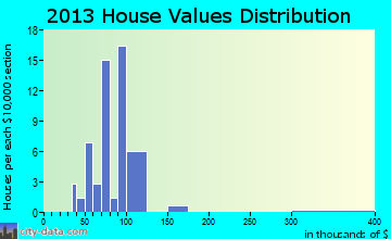 Shanksville home values distribution