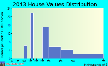 Mi-Wuk Village home values distribution