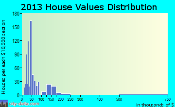 Shenandoah Heights home values distribution