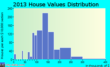 Shillington home values distribution