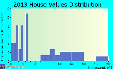 Shippingport home values distribution
