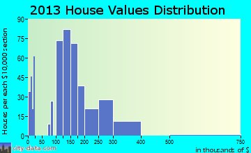 Shippensburg home values distribution