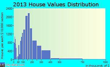 Modesto home values distribution