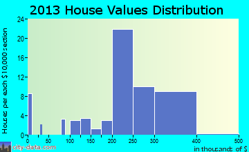 Silverdale home values distribution