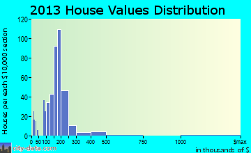 Sinking Spring home values distribution
