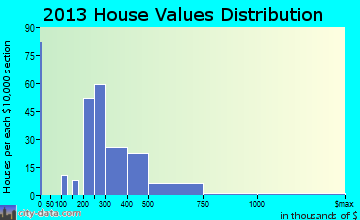 Skippack home values distribution