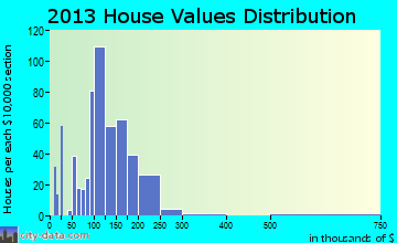 Slatington home values distribution