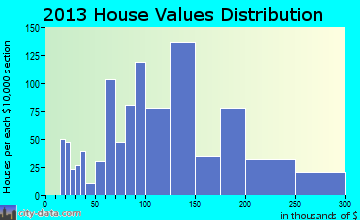 Hokes Bluff home values distribution