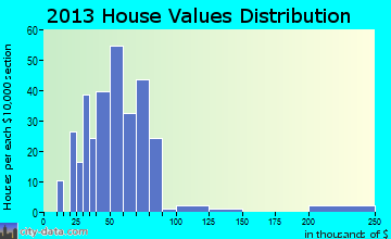 South Fork home values distribution