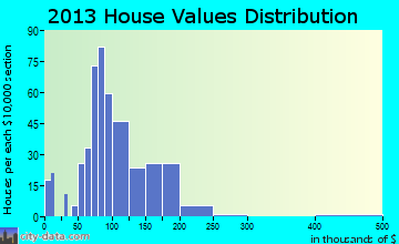 South Greensburg home values distribution