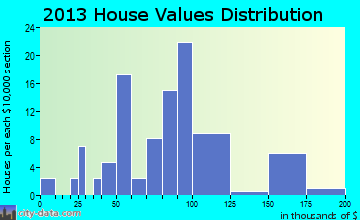 South Heights home values distribution