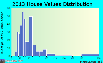 South Renovo home values distribution