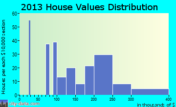 South Pottstown home values distribution
