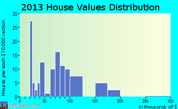 Springboro home values distribution