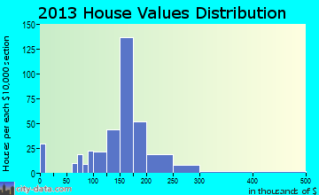 Spring City home values distribution