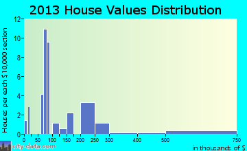 Starrucca home values distribution