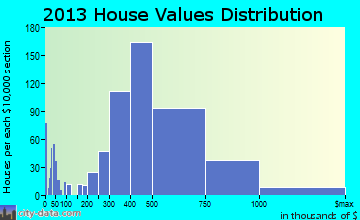 Monrovia home values distribution