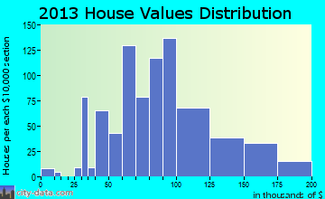 Steelton home values distribution