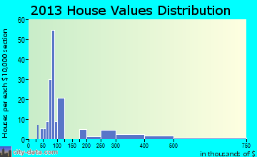 Stockdale home values distribution