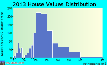 Stonybrook-Wilshire home values distribution