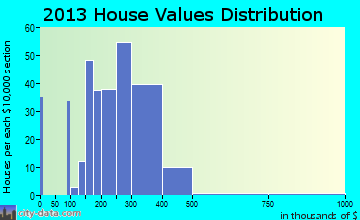 Stormstown home values distribution