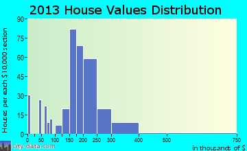 Stroudsburg home values distribution