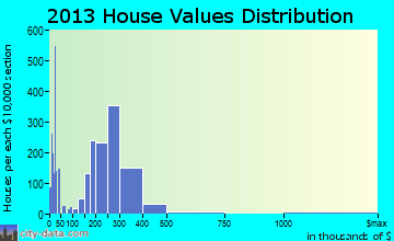 Montclair home values distribution
