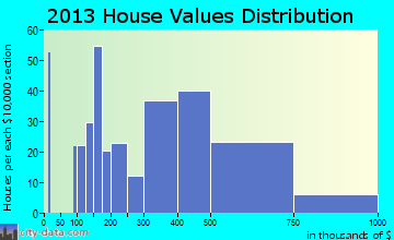 Swarthmore home values distribution