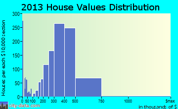 Montebello home values distribution