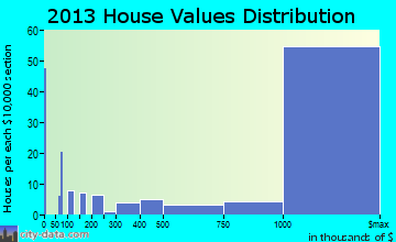 Montecito home values distribution