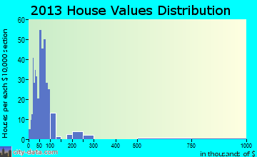 Tidioute home values distribution
