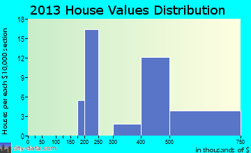 Timber Hills home values distribution
