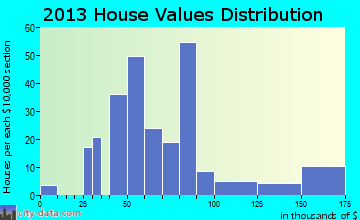 Coalport home values distribution