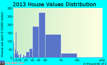 Monterey Park home values distribution