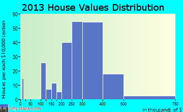 Collegeville home values distribution