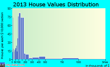 Conneaut Lakeshore home values distribution