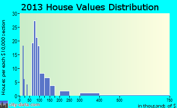Conneaut Lake home values distribution