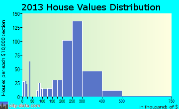 Conshohocken home values distribution