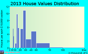Home value of owner-occupied houses in 2016 in Monte Rio, CA