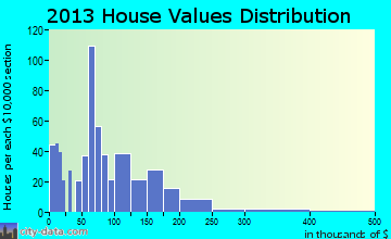 Coudersport home values distribution
