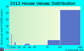 Monte Sereno home values distribution
