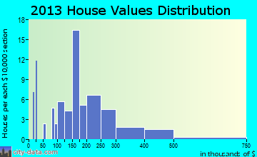 Cross Roads home values distribution