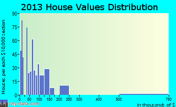 Curtisville home values distribution