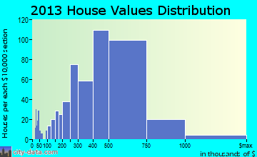 Moraga home values distribution