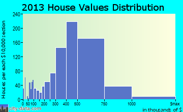 Moorpark home values distribution