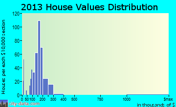 Denver home values distribution